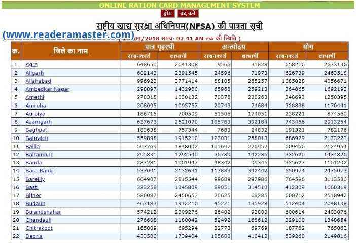 UP Ration Card List District Wise