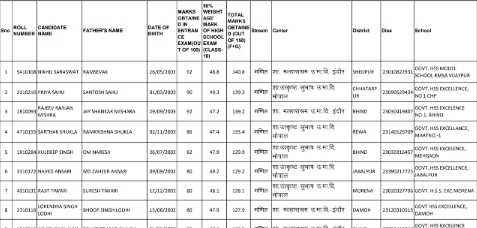 Check-Haryana-Super-100-Exam-Merit-List