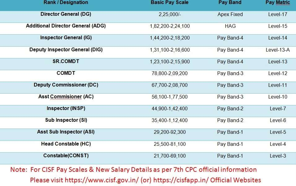 CISF Payslip, Pay Scale, Pay Band